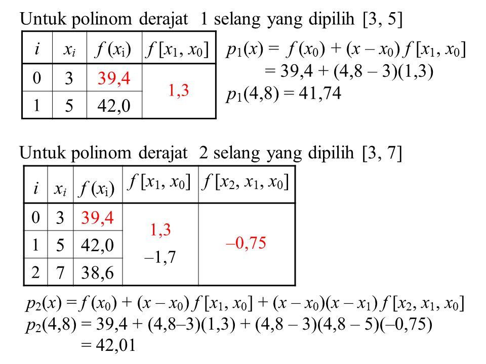 Untuk polinom derajat 1 selang yang dipilih [3, 5] ixixi f (x i )f [x 1, x 0 ] 0 339,4 1,3 1 542,0 p 1 (x) = f (x 0 ) + (x – x 0 ) f [x 1, x 0 ] = 39,4 + (4,8 – 3)(1,3) p 1 (4,8) = 41,74 Untuk polinom derajat 2 selang yang dipilih [3, 7] ixixi f (x i ) f [x 1, x 0 ]f [x 2, x 1, x 0 ] 0 339,4 1,3 –1,7 –0,75 1 542,0 2 738,6 p 2 (x) = f (x 0 ) + (x – x 0 ) f [x 1, x 0 ] + (x – x 0 )(x – x 1 ) f [x 2, x 1, x 0 ] p 2 (4,8) = 39,4 + (4,8–3)(1,3) + (4,8 – 3)(4,8 – 5)(–0,75) = 42,01