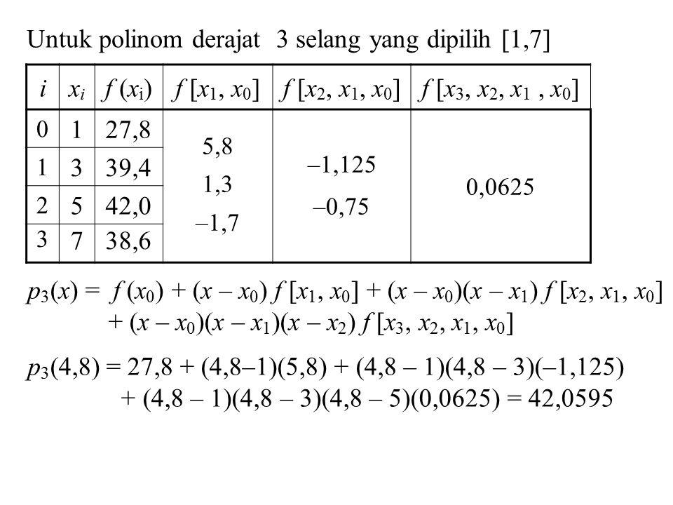 Untuk polinom derajat 3 selang yang dipilih [1,7] ixixi f (x i )f [x 1, x 0 ]f [x 2, x 1, x 0 ]f [x 3, x 2, x 1, x 0 ] 0 127,8 5,8 1,3 –1,7 –1,125 –0,75 0,0625 1 339,4 2 542,0 3 738,6 p 3 (x) = f (x 0 ) + (x – x 0 ) f [x 1, x 0 ] + (x – x 0 )(x – x 1 ) f [x 2, x 1, x 0 ] + (x – x 0 )(x – x 1 )(x – x 2 ) f [x 3, x 2, x 1, x 0 ] p 3 (4,8) = 27,8 + (4,8–1)(5,8) + (4,8 – 1)(4,8 – 3)(–1,125) + (4,8 – 1)(4,8 – 3)(4,8 – 5)(0,0625) = 42,0595
