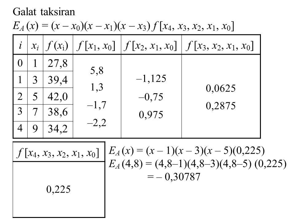 ixixi f (x i )f [x 1, x 0 ]f [x 2, x 1, x 0 ]f [x 3, x 2, x 1, x 0 ] 0 127,8 5,8 1,3 –1,7 –2,2 –1,125 –0,75 0,975 0,0625 0,2875 1 339,4 2 542,0 3 738,6 4 934,2 Galat taksiran E A (x) = (x – x 0 )(x – x 1 )(x – x 3 ) f [x 4, x 3, x 2, x 1, x 0 ] f [x 4, x 3, x 2, x 1, x 0 ] 0,225 E A (x) = (x – 1)(x – 3)(x – 5)(0,225) E A (4,8) = (4,8–1)(4,8–3)(4,8–5) (0,225) = – 0,30787