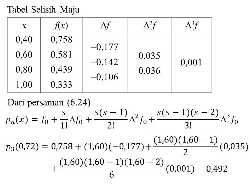 xf(x)f(x) ff 2f2f 3f3f 0,40 0,60 0,80 1,00 0,758 0,581 0,439 0,333 –0,177 –0,142 –0,106 0,035 0,036 0,001 Tabel Selisih Maju Dari persaman (6.24