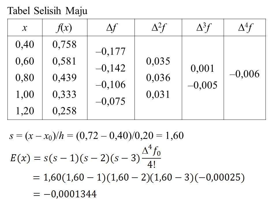 xf(x)f(x) ff 2f2f 3f3f 4f4f 0,40 0,60 0,80 1,00 1,20 0,758 0,581 0,439 0,333 0,258 –0,177 –0,142 –0,106 –0,075 0,035 0,036 0,031 0,001 –0,005 –0,006 Tabel Selisih Maju s = (x – x 0 )/h = (0,72 – 0,40)/0,20 = 1,60