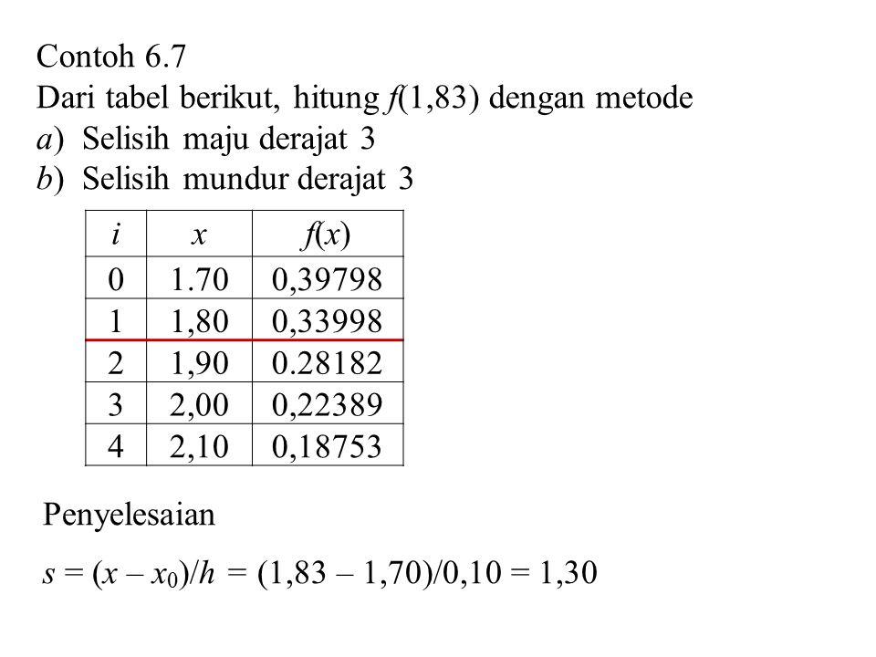 Contoh 6.7 Dari tabel berikut, hitung f(1,83) dengan metode a) Selisih maju derajat 3 b) Selisih mundur derajat 3 ixf(x)f(x) 01.700,39798 11,800,33998 21,900.28182 32,000,22389 42,100,18753 Penyelesaian s = (x – x 0 )/h = (1,83 – 1,70)/0,10 = 1,30