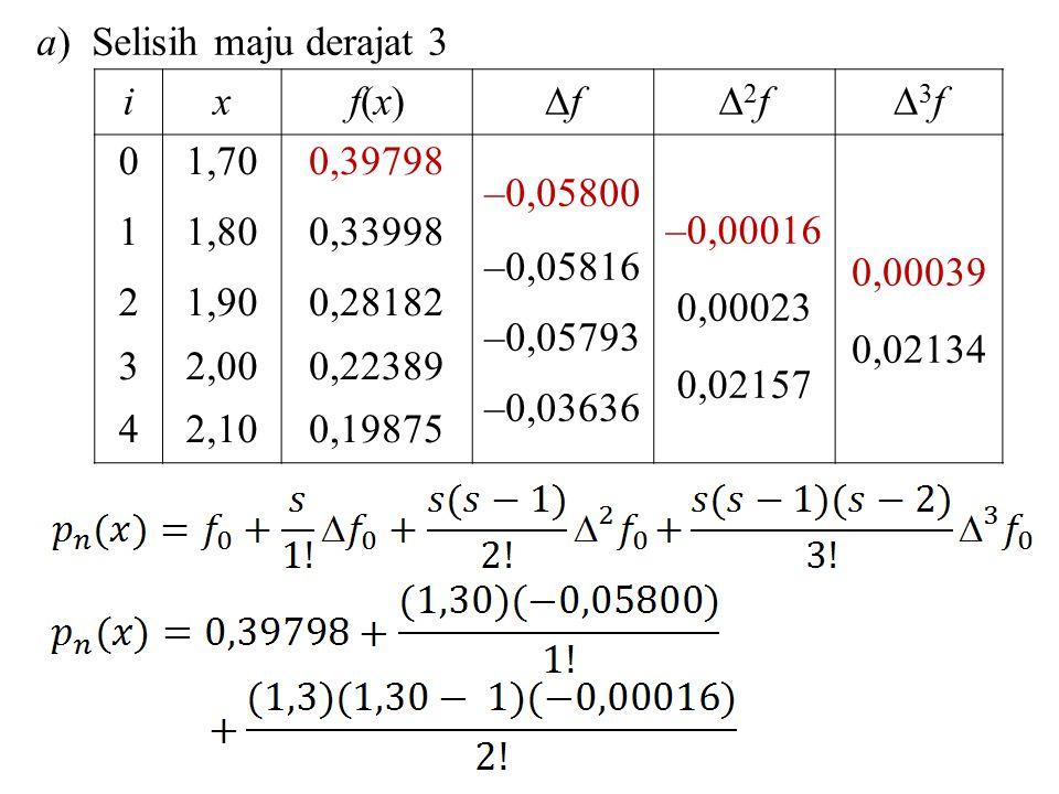 ixf(x)f(x) ff 2f2f 3f3f 0123401234 1,70 1,80 1,90 2,00 2,10 0,39798 0,33998 0,28182 0,22389 0,19875 –0,05800 –0,05816 –0,05793 –0,03636 –0,00016 0,00023 0,02157 0,00039 0,02134 a) Selisih maju derajat 3