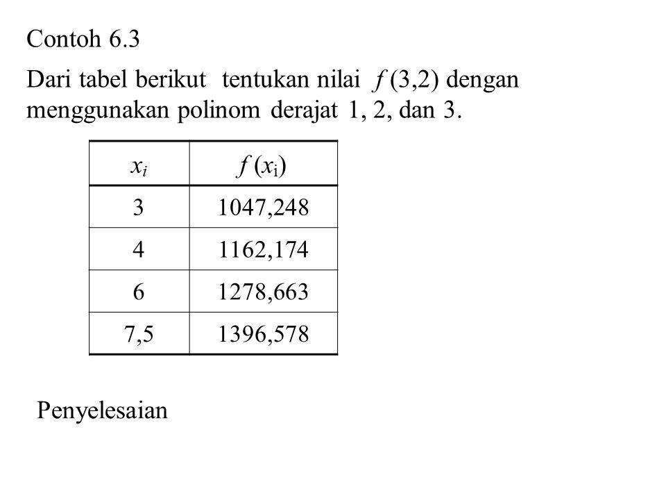 Contoh 6.3 Dari tabel berikut tentukan nilai f (3,2) dengan menggunakan polinom derajat 1, 2, dan 3. xixi f (x i ) 31047,248 41162,174 61278,663 7,513