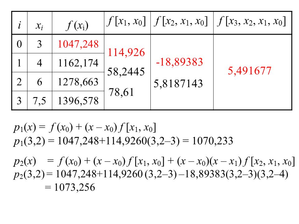 ixixi f (x i ) f [x 1, x 0 ]f [x 2, x 1, x 0 ]f [x 3, x 2, x 1, x 0 ] 031047,248 141162,174 261278,663 37,51396,578 114,926 58,2445 78,61 -18,89383 5,8187143 5,491677 p 1 (x) = f (x 0 ) + (x – x 0 ) f [x 1, x 0 ] p 1 (3,2) = 1047,248+114,9260(3,2–3) = 1070,233 p 2 (x) = f (x 0 ) + (x – x 0 ) f [x 1, x 0 ] + (x – x 0 )(x – x 1 ) f [x 2, x 1, x 0 ] p 2 (3,2) = 1047,248+114,9260 (3,2–3) –18,89383(3,2–3)(3,2–4) = 1073,256