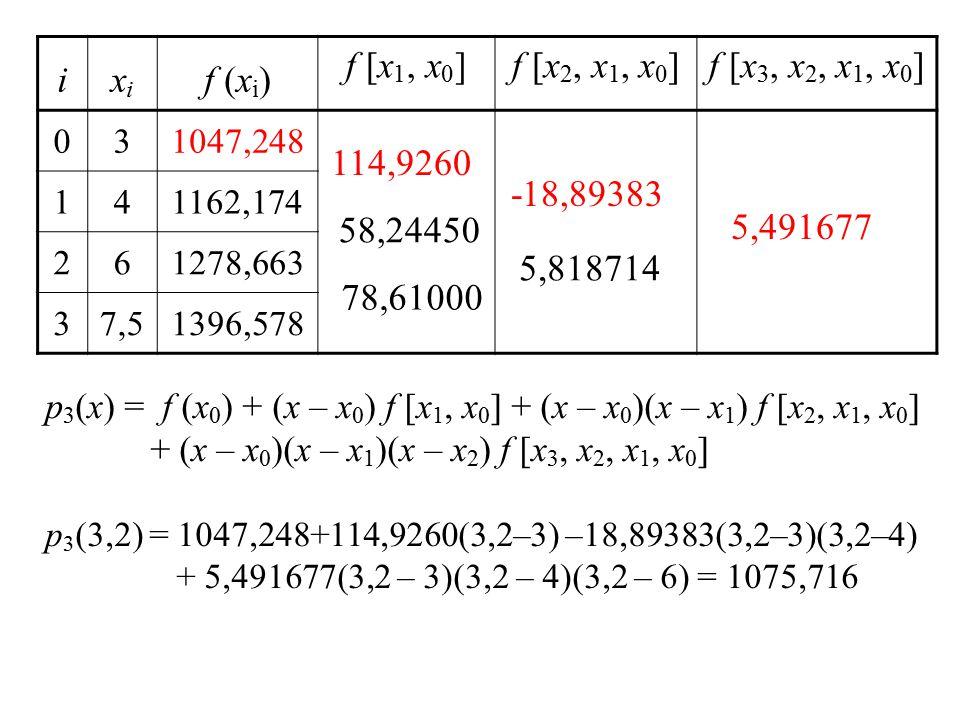 ixixi f (x i ) f [x 1, x 0 ]f [x 2, x 1, x 0 ]f [x 3, x 2, x 1, x 0 ] 031047,248 141162,174 261278,663 37,51396,578 114,9260 58,24450 78,61000 -18,89383 5,818714 5,491677 p 3 (x) = f (x 0 ) + (x – x 0 ) f [x 1, x 0 ] + (x – x 0 )(x – x 1 ) f [x 2, x 1, x 0 ] + (x – x 0 )(x – x 1 )(x – x 2 ) f [x 3, x 2, x 1, x 0 ] p 3 (3,2) = 1047,248+114,9260(3,2–3) –18,89383(3,2–3)(3,2–4) + 5,491677(3,2 – 3)(3,2 – 4)(3,2 – 6) = 1075,716