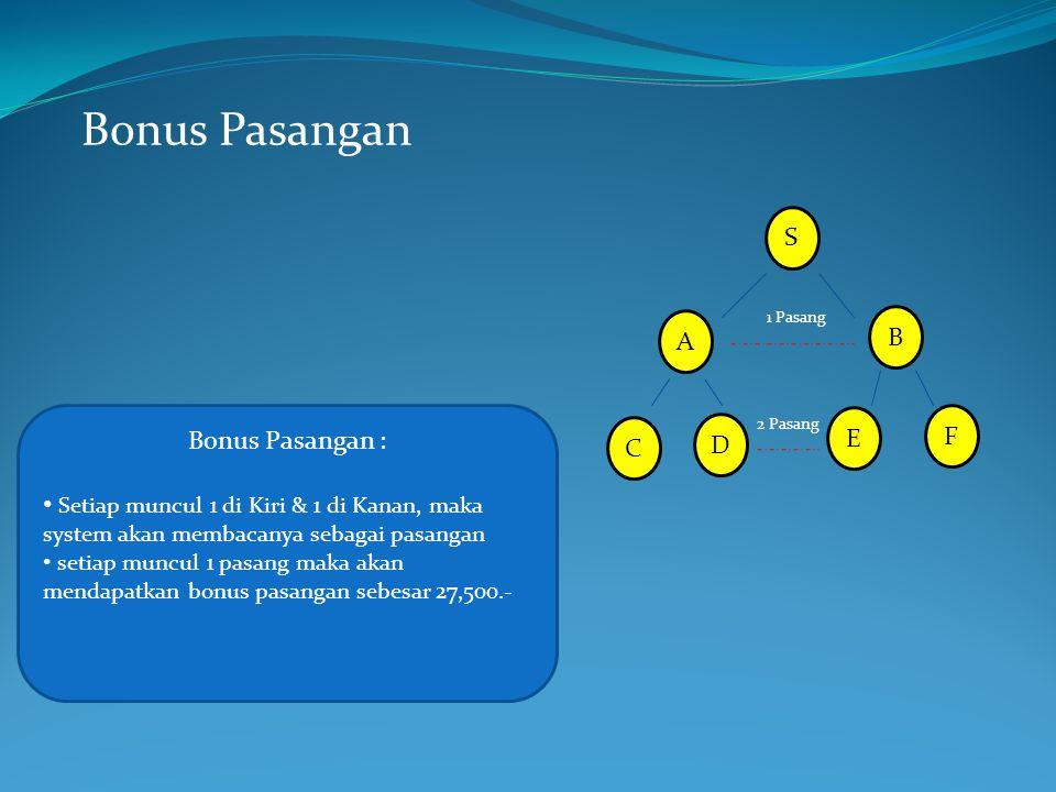 Bonus Pasangan S B A 1 Pasang Bonus Pasangan : Setiap muncul 1 di Kiri & 1 di Kanan, maka system akan membacanya sebagai pasangan setiap muncul 1 pasa