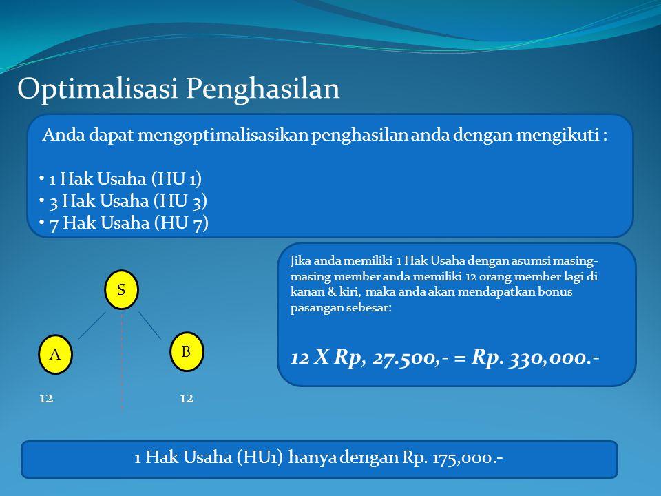 Optimalisasi Penghasilan Anda dapat mengoptimalisasikan penghasilan anda dengan mengikuti : 1 Hak Usaha (HU 1) 3 Hak Usaha (HU 3) 7 Hak Usaha (HU 7) S