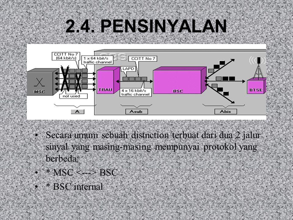 Switching Network (SN) Duplikasi SN men-switch kanal trafik individu (13 Kbit/s informasi dikodekan semua + 3 Kbit/s informasi pensinyalan TRAU - BTSE