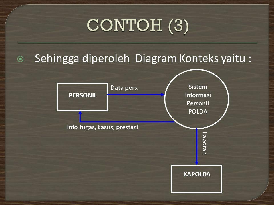  Sehingga diperoleh Diagram Konteks yaitu : PERSONIL KAPOLDA Sistem Informasi Personil POLDA Data pers. Info tugas, kasus, prestasi Laporan