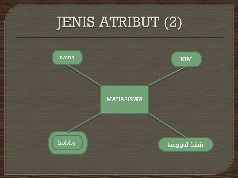  Atribut Composite Suatu atribut yang terdiri dari beberapa atribut yang lebih kecil yang mempunyai arti tertentu.