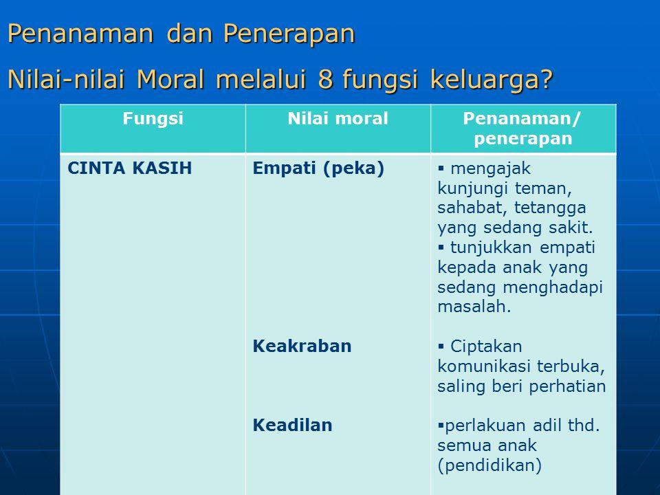 Penanaman dan Penerapan Nilai-nilai Moral melalui 8 fungsi keluarga.