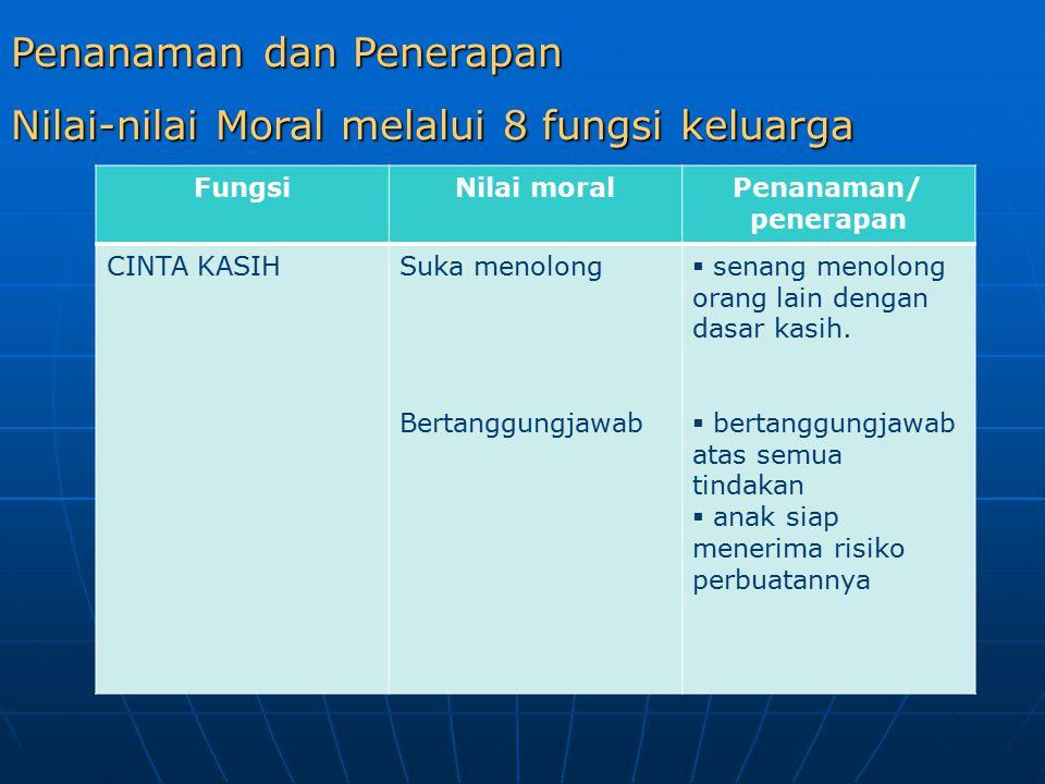 Penanaman dan Penerapan Nilai-nilai Moral melalui 8 fungsi keluarga FungsiNilai moralPenanaman/ penerapan CINTA KASIHSuka menolong Bertanggungjawab  senang menolong orang lain dengan dasar kasih.