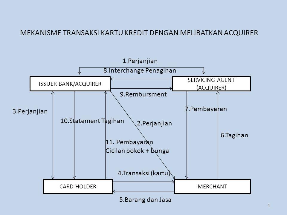 MEKANISME TRANSAKSI KARTU KREDIT DENGAN MELIBATKAN ACQUIRER ISSUER BANK/ACQUIRER SERVICING AGENT (ACQUIRER) MERCHANTCARD HOLDER 1.Perjanjian 8.Interchange Penagihan 9.Rembursment 5.Barang dan Jasa 3.Perjanjian 4.Transaksi (kartu) 6.Tagihan 2.Perjanjian 11.