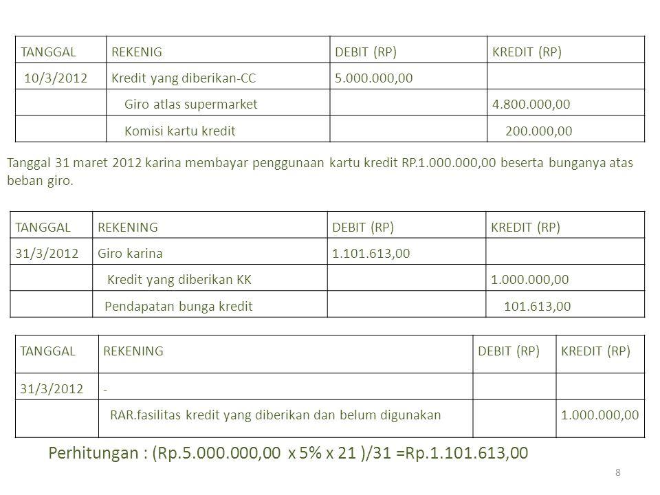 TANGGALREKENIGDEBIT (RP)KREDIT (RP) 10/3/2012Kredit yang diberikan-CC5.000.000,00 Giro atlas supermarket4.800.000,00 Komisi kartu kredit 200.000,00 TANGGALREKENINGDEBIT (RP)KREDIT (RP) 31/3/2012- RAR.fasilitas kredit yang diberikan dan belum digunakan1.000.000,00 TANGGALREKENINGDEBIT (RP)KREDIT (RP) 31/3/2012Giro karina1.101.613,00 Kredit yang diberikan KK1.000.000,00 Pendapatan bunga kredit 101.613,00 Tanggal 31 maret 2012 karina membayar penggunaan kartu kredit RP.1.000.000,00 beserta bunganya atas beban giro.