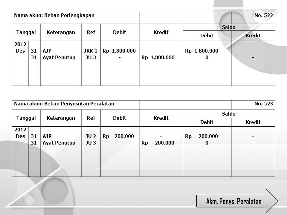 Nama akun: Beban Perlengkapan No. 522 TanggalKeteranganRefDebitKredit Saldo DebitKredit 2012 Des 31 AJP Ayat Penutup JKK 1 JU 3 Rp 1.800.000 - - Rp 1.