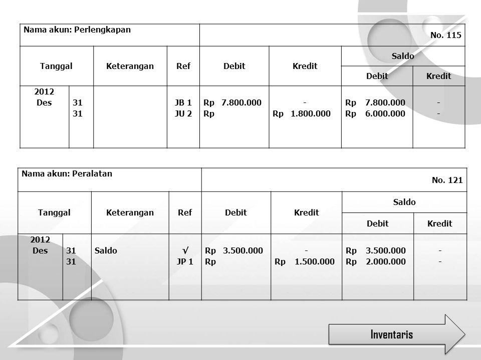 Nama akun: Perlengkapan No. 115 TanggalKeteranganRefDebitKredit Saldo DebitKredit 2012 Des 31 JB 1 JU 2 Rp 7.800.000 Rp - Rp 1.800.000 Rp 7.800.000 Rp