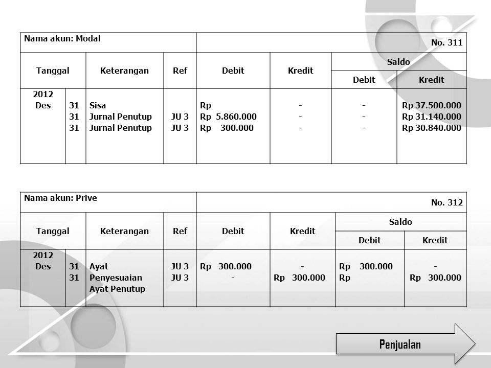 Nama akun: Modal No. 311 TanggalKeteranganRefDebitKredit Saldo DebitKredit 2012 Des 31 Sisa Jurnal Penutup JU 3 Rp Rp 5.860.000 Rp 300.000 --- --- ---