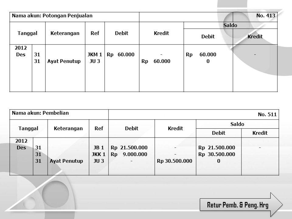 Retur Pemb. & Peng. Hrg Nama akun: Potongan Penjualan No. 413 TanggalKeteranganRefDebitKredit Saldo DebitKredit 2012 Des 31 Ayat Penutup JKM 1 JU 3 Rp