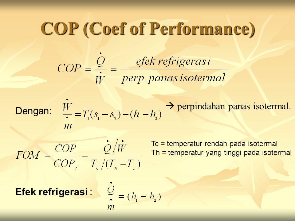 COP (Coef of Performance) Dengan:  perpindahan panas isotermal. Tc = temperatur rendah pada isotermal Th = temperatur yang tinggi pada isotermal Efek