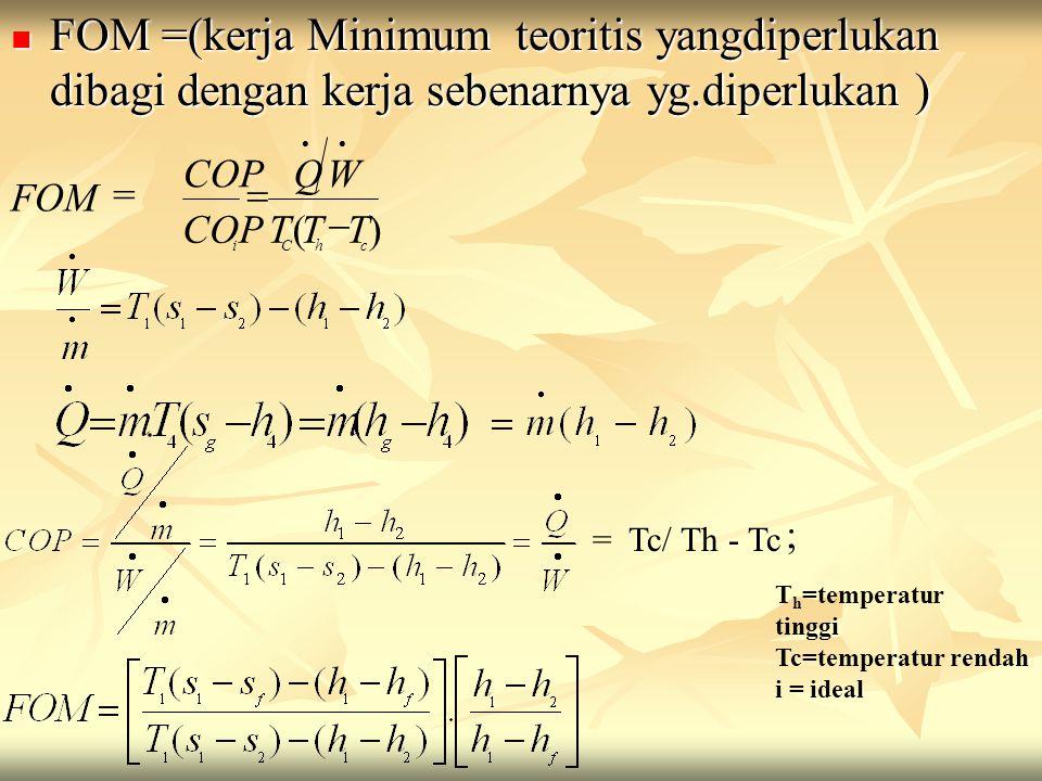 FOM =(kerja Minimum teoritis yangdiperlukan dibagi dengan kerja sebenarnya yg.diperlukan ) FOM =(kerja Minimum teoritis yangdiperlukan dibagi dengan kerja sebenarnya yg.diperlukan ) T h =temperatur tinggi Tc=temperatur rendah i = ideal )( chCi TTT WQ COP    FOM = = Tc/ Th - Tc ;
