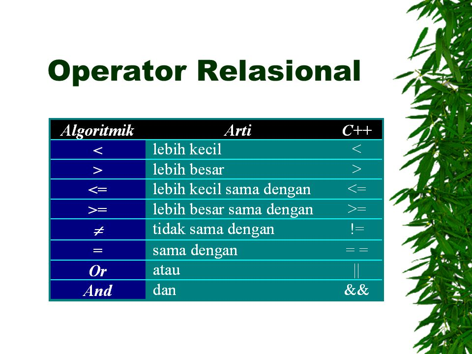 Tabel Kebenaran Operator Or dan AND  Termasuk operator biner