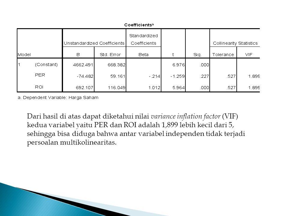 Dari hasil di atas dapat diketahui nilai variance inflation factor (VIF) kedua variabel yaitu PER dan ROI adalah 1,899 lebih kecil dari 5, sehingga bi