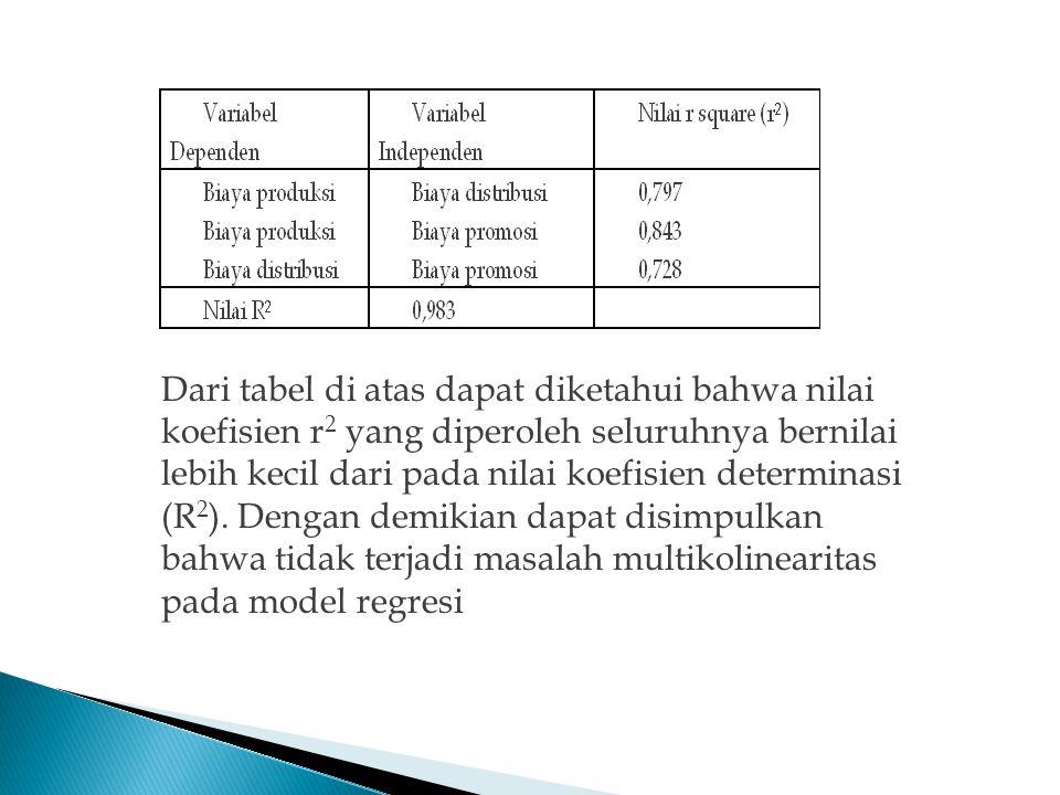Dari tabel di atas dapat diketahui bahwa nilai koefisien r 2 yang diperoleh seluruhnya bernilai lebih kecil dari pada nilai koefisien determinasi (R 2