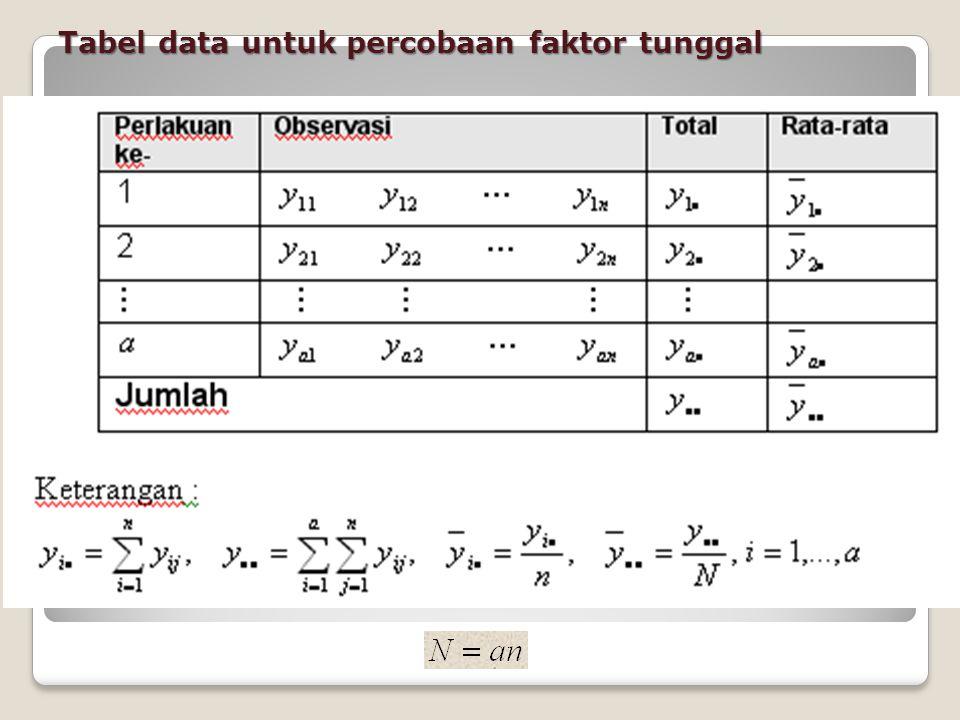 Tabel data untuk percobaan faktor tunggal