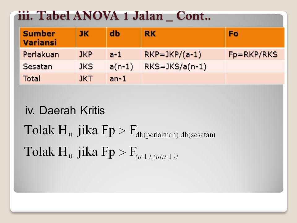 iii.Tabel ANOVA 1 Jalan _ Cont..