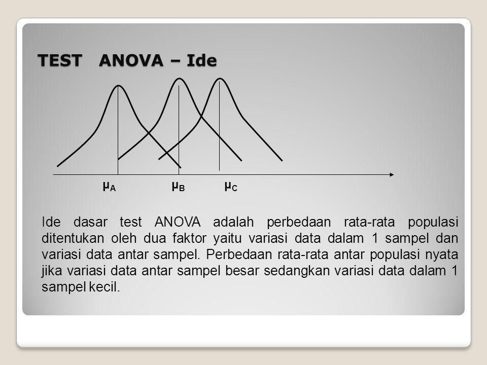 TEST ANOVA – Ide Ide dasar test ANOVA adalah perbedaan rata-rata populasi ditentukan oleh dua faktor yaitu variasi data dalam 1 sampel dan variasi dat