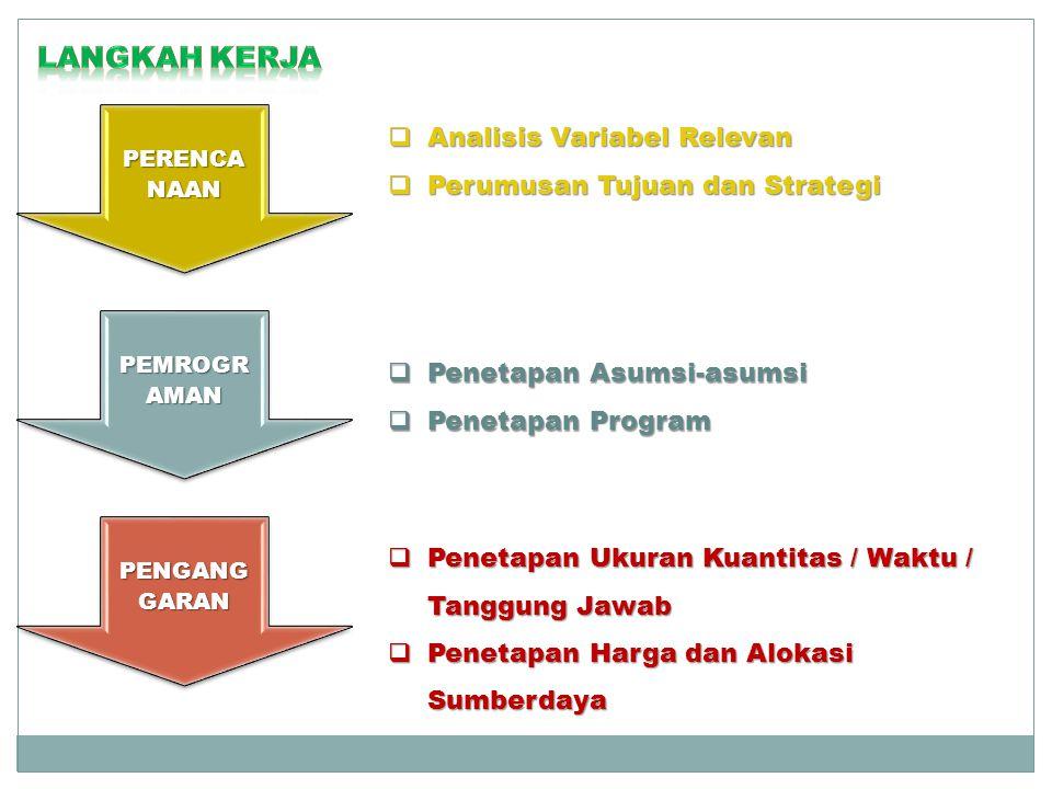 PERENCA NAAN PEMROGR AMAN PENGANG GARAN  Analisis Variabel Relevan  Perumusan Tujuan dan Strategi  Penetapan Asumsi-asumsi  Penetapan Program  Penetapan Ukuran Kuantitas / Waktu / Tanggung Jawab  Penetapan Harga dan Alokasi Sumberdaya