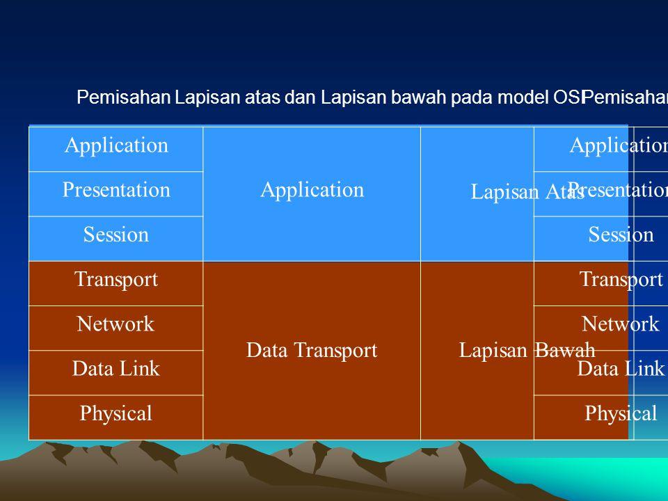 Pemisahan Lapisan atas dan Lapisan bawah pada model OSI Application Lapisan Atas Presentation Session Transport Data TransportLapisan Bawah Network Da