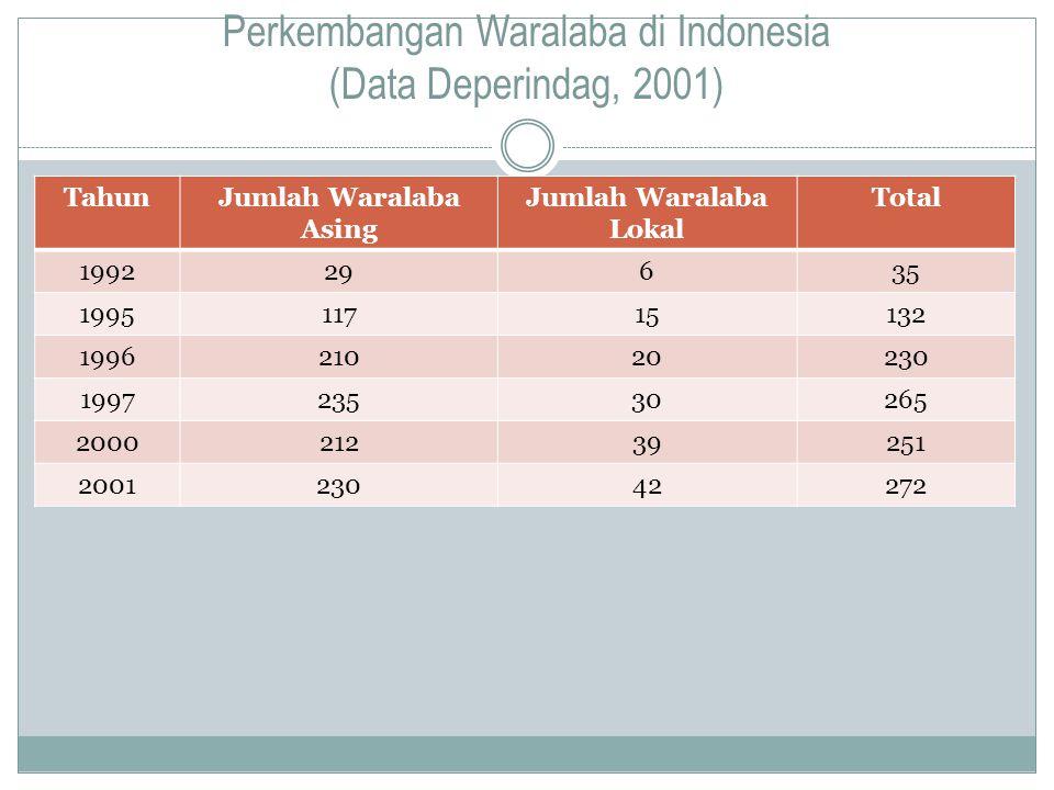 Perkembangan Waralaba di Indonesia (Data Deperindag, 2001) TahunJumlah Waralaba Asing Jumlah Waralaba Lokal Total 199229635 199511715132 199621020230 199723530265 200021239251 200123042272