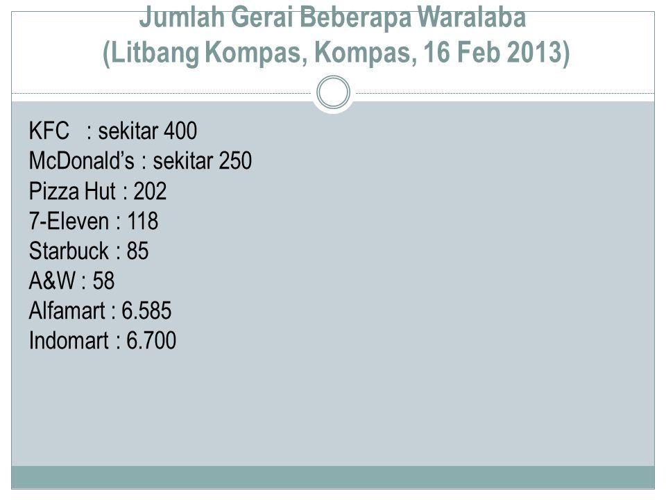 Jumlah Gerai Beberapa Waralaba (Litbang Kompas, Kompas, 16 Feb 2013) KFC : sekitar 400 McDonald's : sekitar 250 Pizza Hut : 202 7-Eleven : 118 Starbuck : 85 A&W : 58 Alfamart : 6.585 Indomart : 6.700