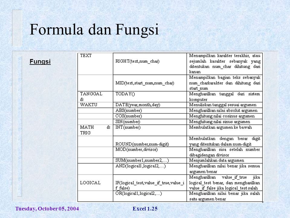 Tuesday, October 05, 2004Excel 1.25 Formula dan Fungsi Fungsi