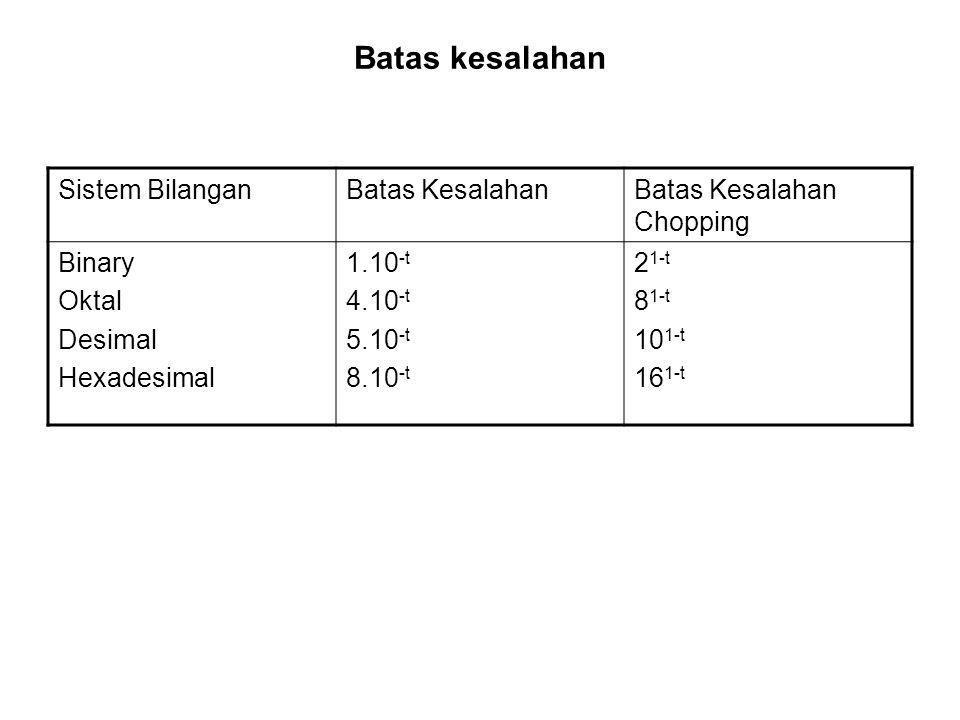 Batas kesalahan Sistem BilanganBatas KesalahanBatas Kesalahan Chopping Binary Oktal Desimal Hexadesimal 1.10 -t 4.10 -t 5.10 -t 8.10 -t 2 1-t 8 1-t 10