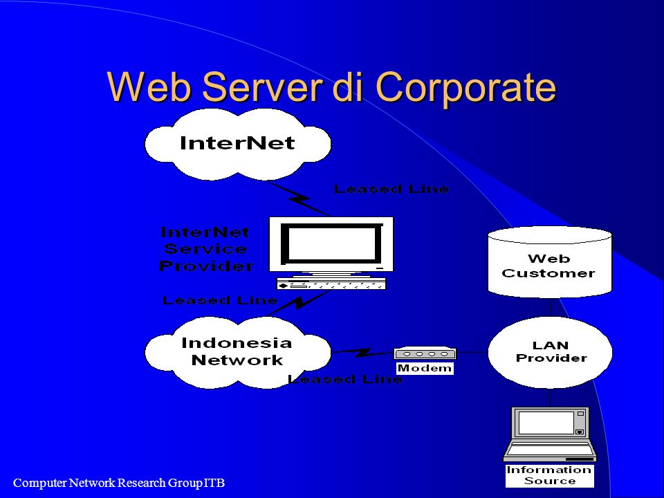 Computer Network Research Group ITB Web Server di Corporate