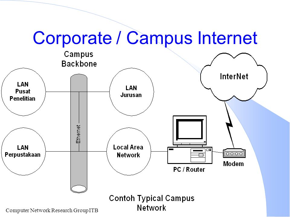 Computer Network Research Group ITB Corporate / Campus Internet