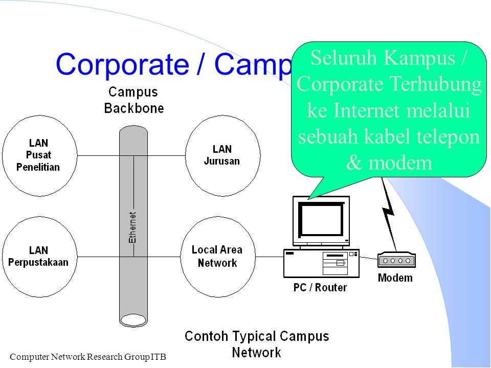 Computer Network Research Group ITB Corporate / Campus Internet Seluruh Kampus / Corporate Terhubung ke Internet melalui sebuah kabel telepon & modem