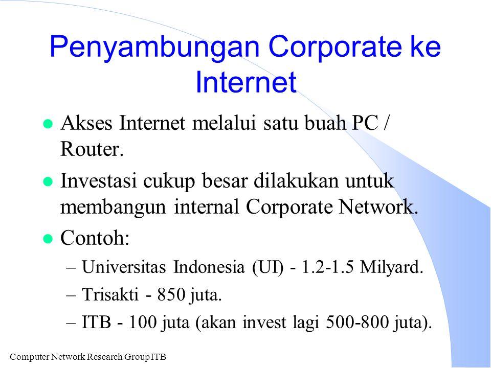 Computer Network Research Group ITB Penyambungan Corporate ke Internet l Akses Internet melalui satu buah PC / Router. l Investasi cukup besar dilakuk