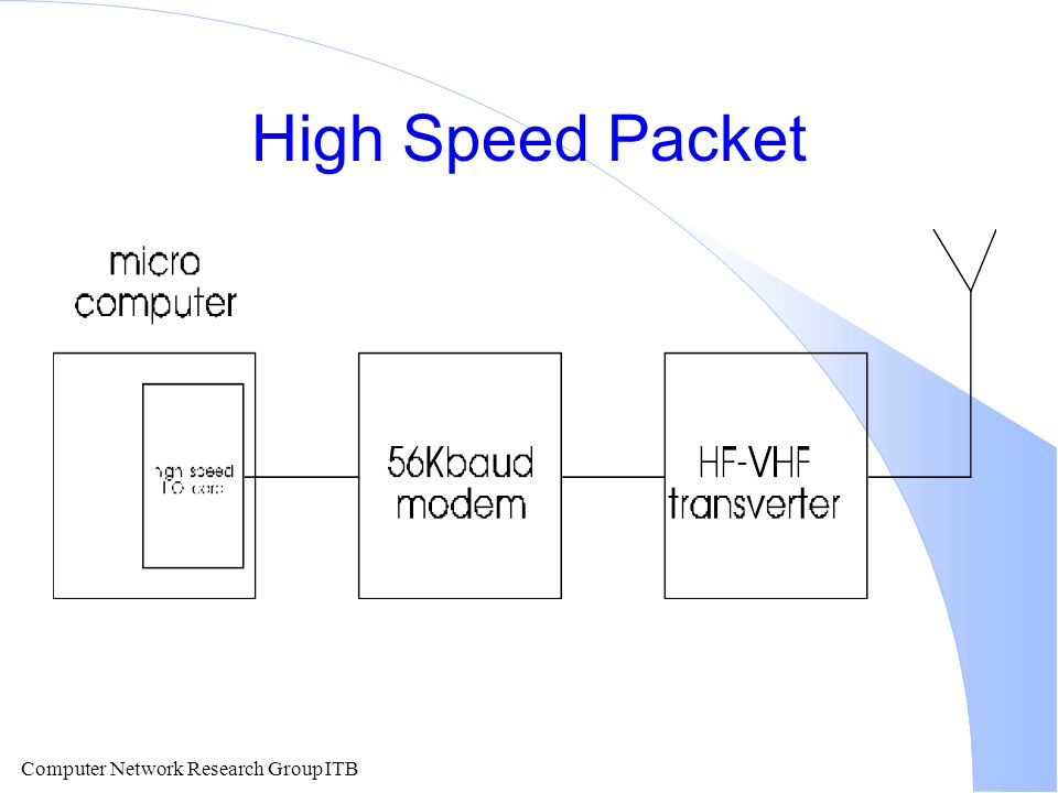 Computer Network Research Group ITB High Speed Packet