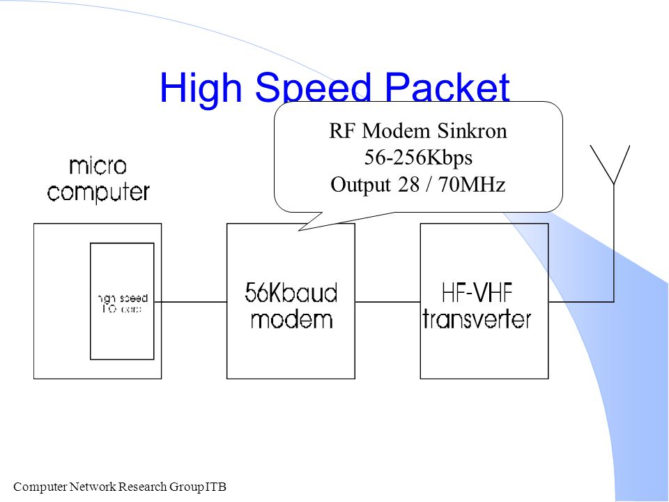 Computer Network Research Group ITB High Speed Packet RF Modem Sinkron 56-256Kbps Output 28 / 70MHz
