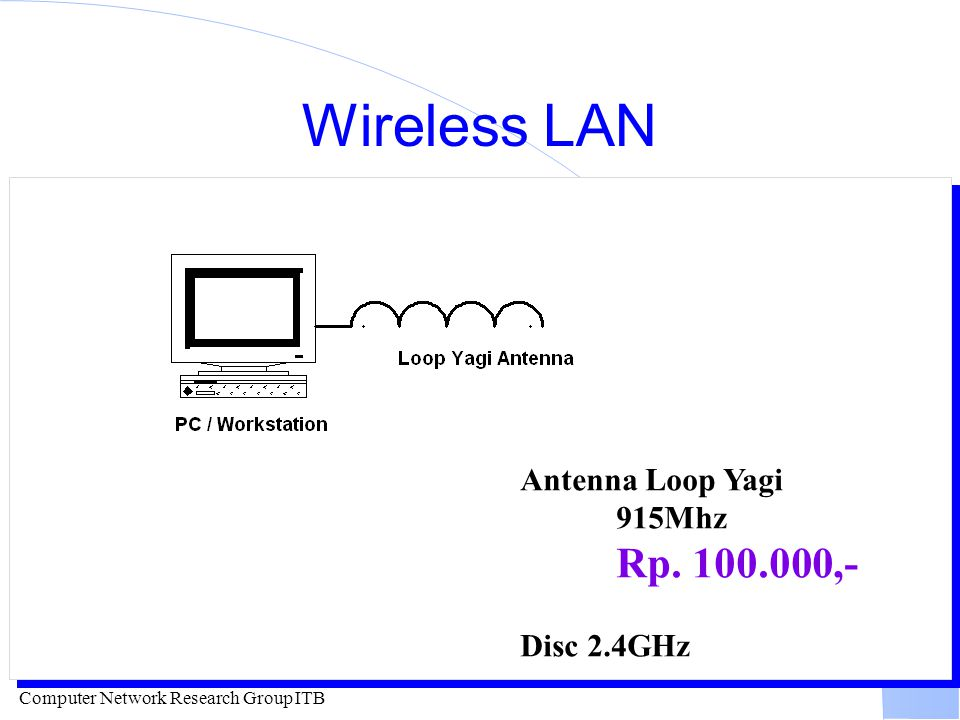 Computer Network Research Group ITB Wireless LAN Antenna Loop Yagi 915Mhz Rp. 100.000,- Disc 2.4GHz