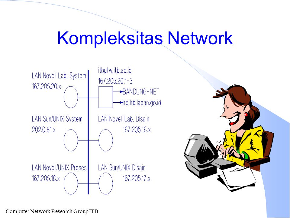 Computer Network Research Group ITB Kompleksitas Network