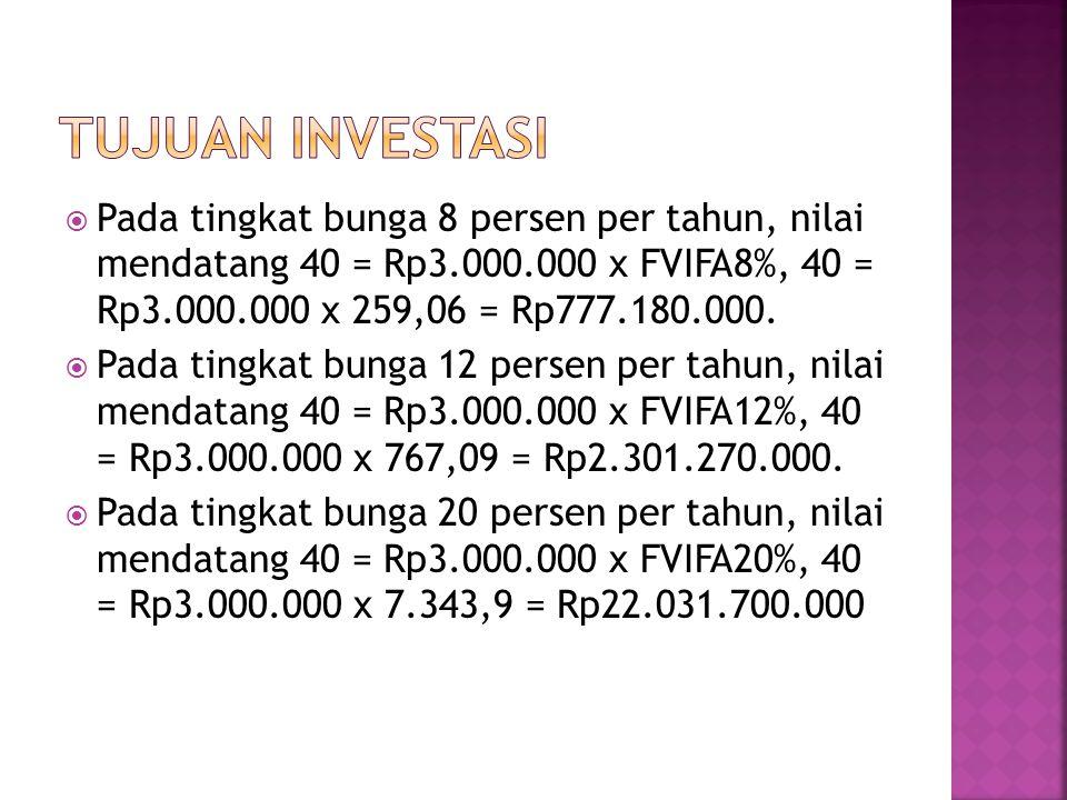  Pada tingkat bunga 8 persen per tahun, nilai mendatang 40 = Rp3.000.000 x FVIFA8%, 40 = Rp3.000.000 x 259,06 = Rp777.180.000.  Pada tingkat bunga 1