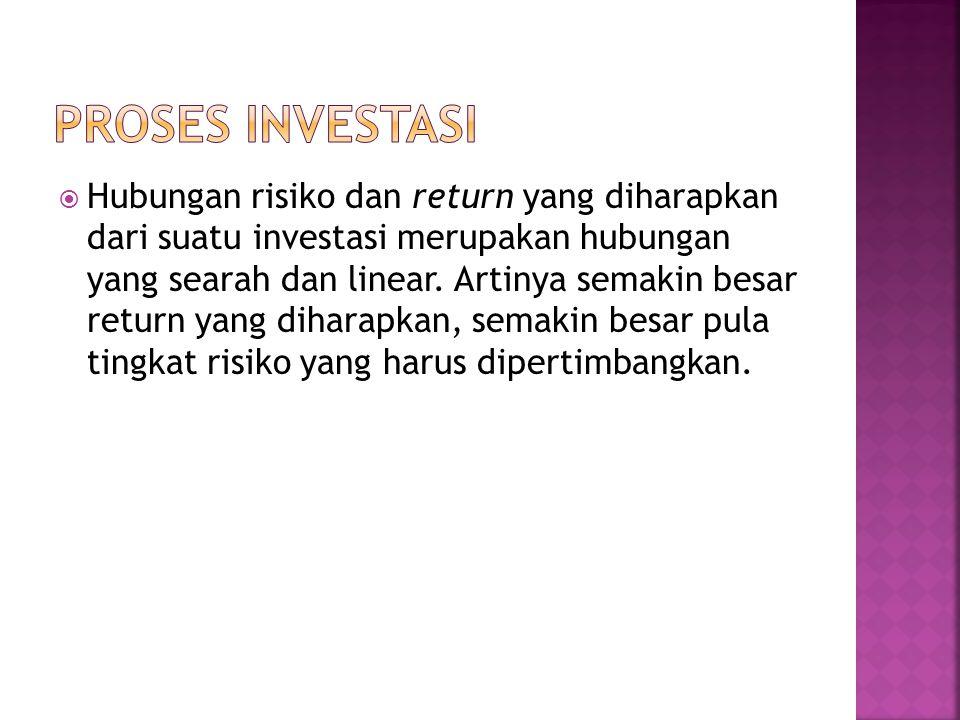  Hubungan risiko dan return yang diharapkan dari suatu investasi merupakan hubungan yang searah dan linear. Artinya semakin besar return yang diharap