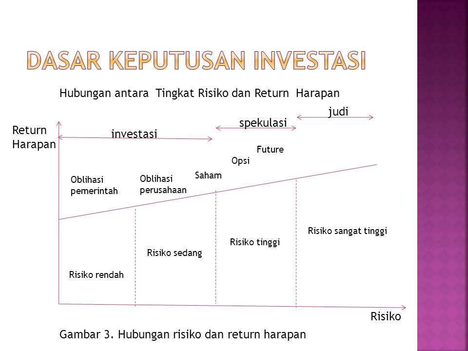 Hubungan antara Tingkat Risiko dan Return Harapan Return Harapan Risiko Risiko rendah Risiko sedang Risiko tinggi Risiko sangat tinggi Oblihasi pemerintah Oblihasi perusahaan Saham Opsi Future investasi spekulasi judi Gambar 3.