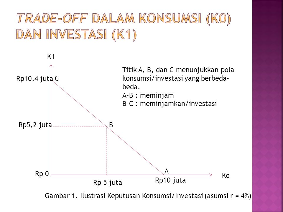 K1 Ko Rp10 juta Rp10,4 juta Rp 5 juta Rp5,2 juta Rp 0 Gambar 1. Ilustrasi Keputusan Konsumsi/Investasi (asumsi r = 4%) A B C Titik A, B, dan C menunju