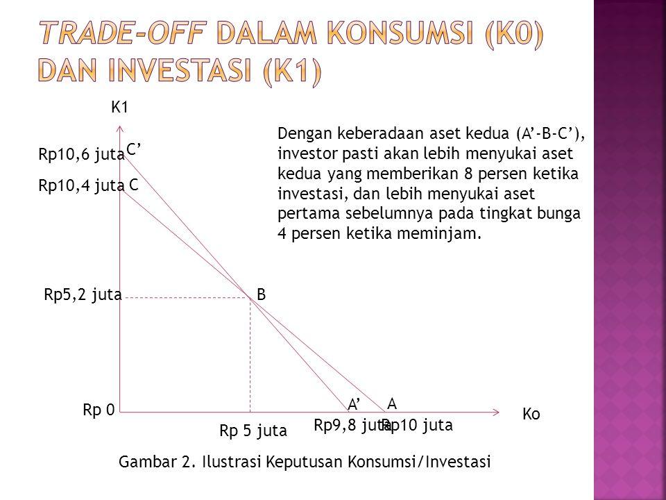 K1 Ko Rp10 juta Rp10,4 juta Rp 5 juta Rp5,2 juta Rp 0 Gambar 2. Ilustrasi Keputusan Konsumsi/Investasi A B C Dengan keberadaan aset kedua (A'-B-C'), i